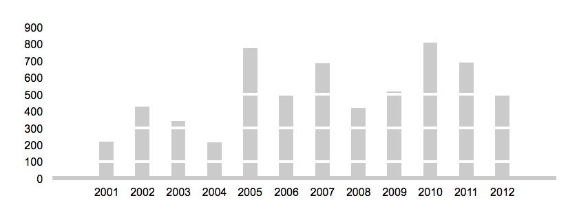 Svensk vapenexport 2001 - 2012